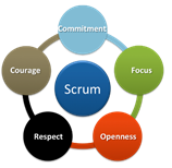 Scrum_values